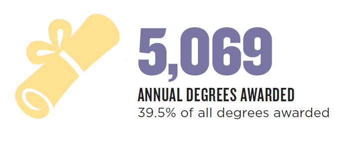 5026 annual degrees, 39.5% of all degrees awarded