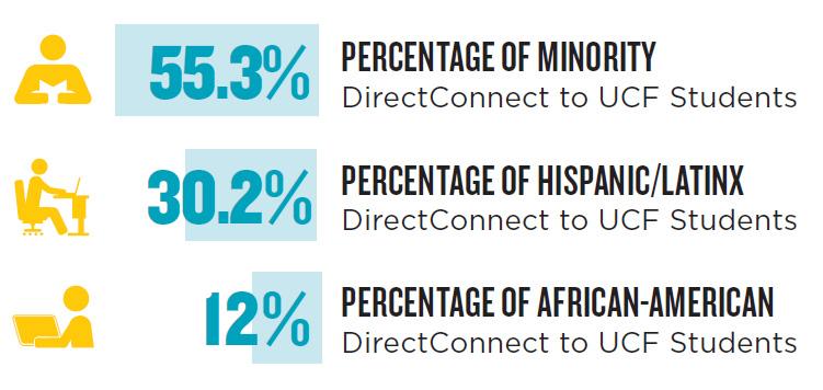 55.3% minority. 30.2% hispanic/latinx. 12% African-American