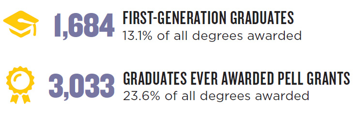 1684 1st generation graduates. 3033 Pell Grants awarded