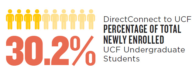 30.2% of total enrolled
